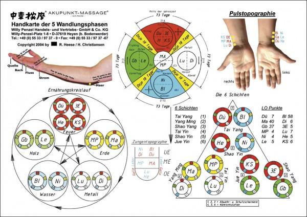 Lehrtafel - Handkarte der 5 Wandlungsphasen