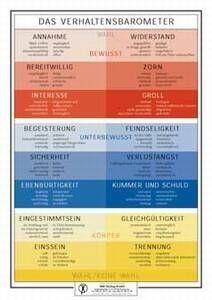Lehrtafel - Verhaltensbarometer